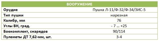тяжелый танк КВ-1 - 12