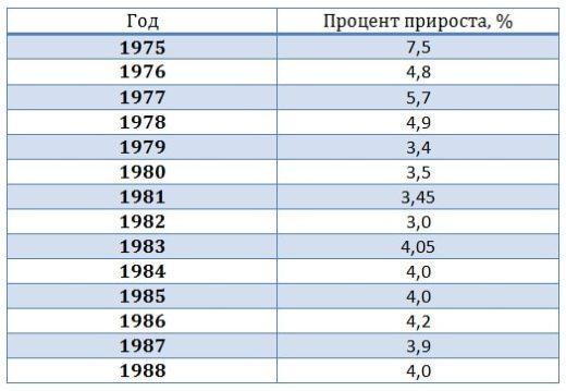 эффективность экономики СССР - 03