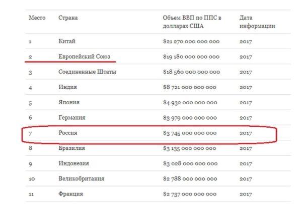размер российской экономики – 03