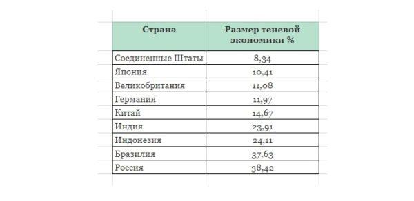 размер российской экономики – 04