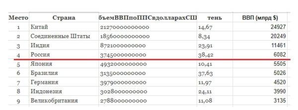 размер российской экономики – 05
