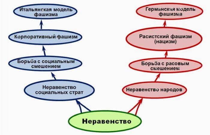 коммунизм, фашизм, либерализм - 05