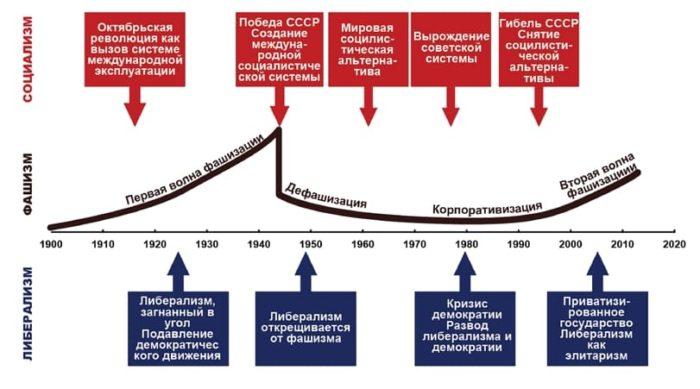 коммунизм, фашизм, либерализм - 09