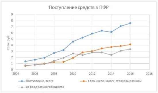 пенсионная реформа и власть - 02