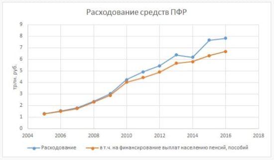пенсионная реформа и власть - 03